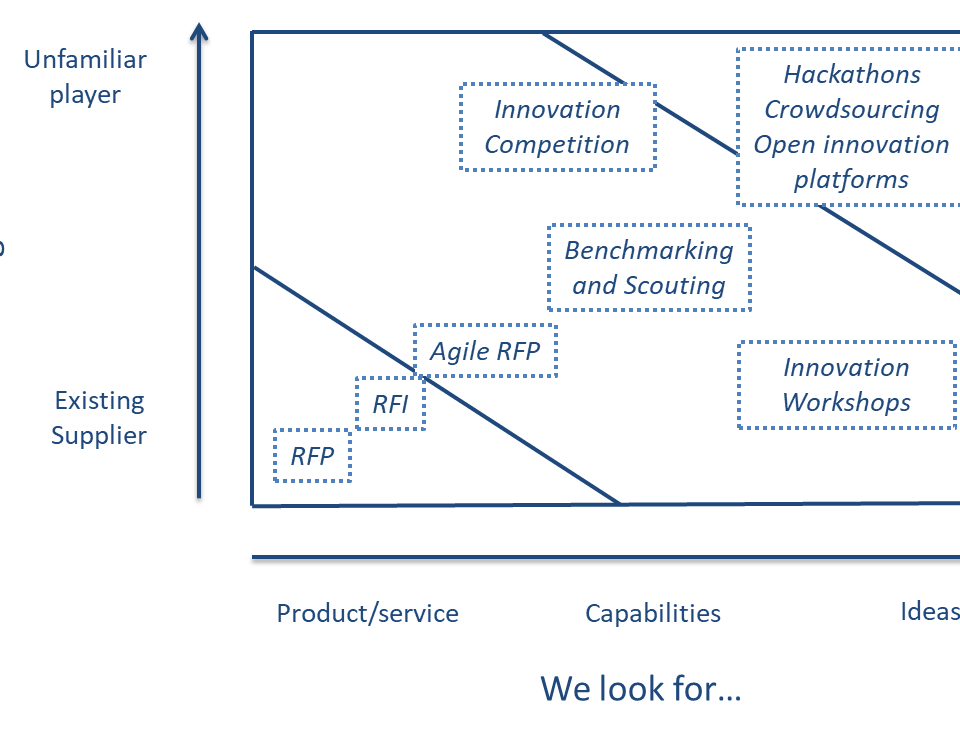 Searching and Selecting an Innovation Partner